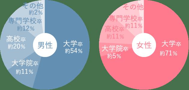 登録会員の学歴データ