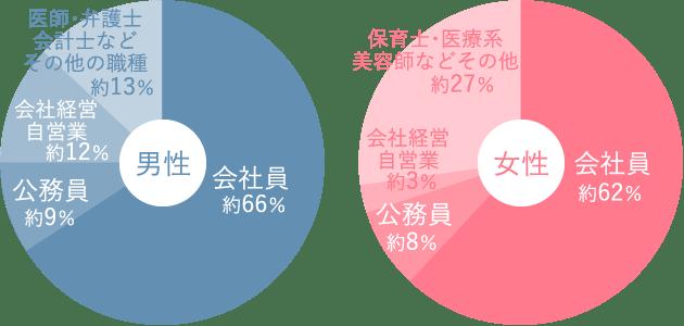 男女会員の職業グラフ