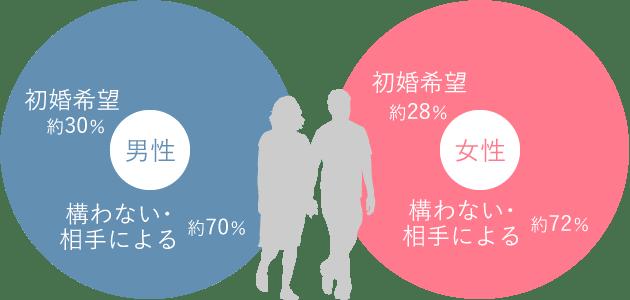 男女会員の相手に求める婚暦