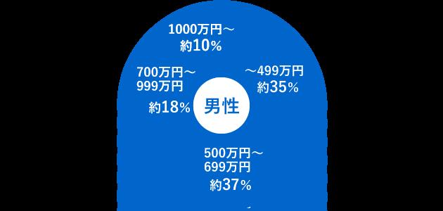 登録会員の年収データ(男性のみ)