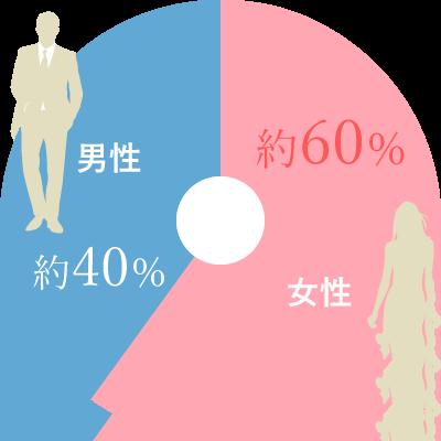 登録会員の男性・女性の割合